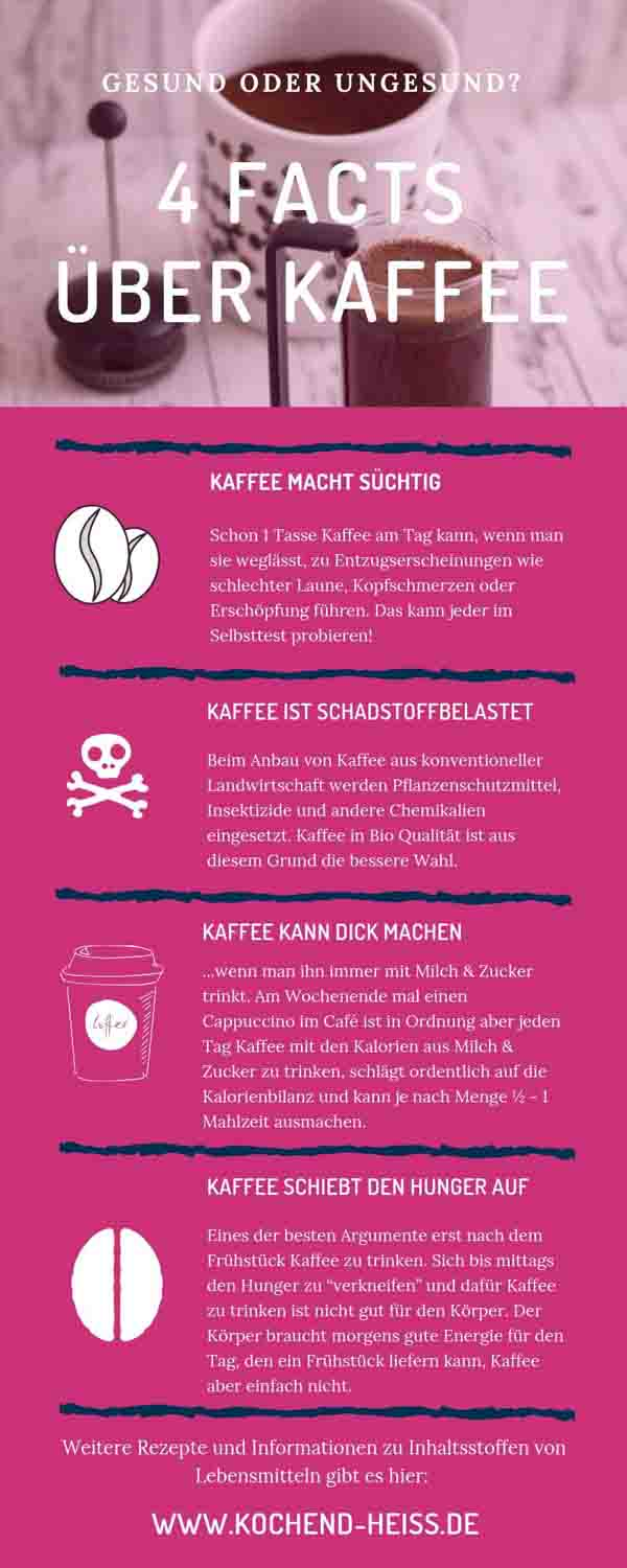 Facts Kaffee