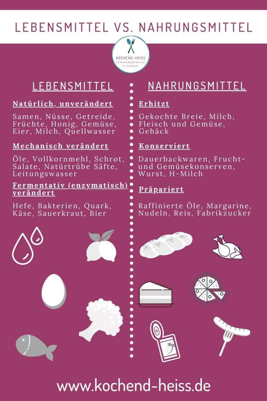 Der Unterschied zwischen Lebensmitteln und Nahrungsmitteln_1